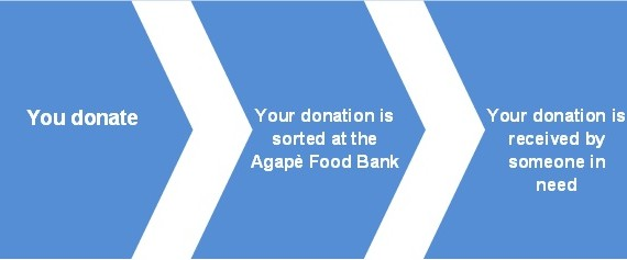 Give Food To the Agape Centre